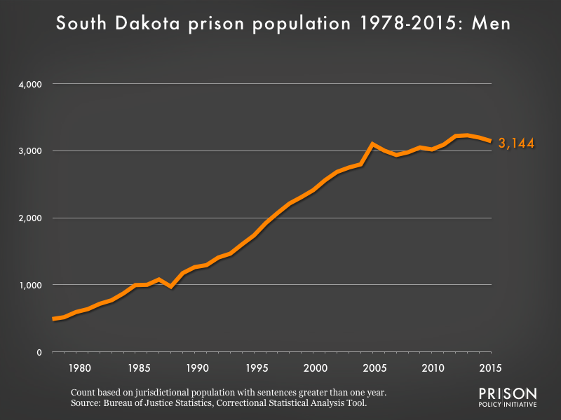 Graph showing the number of men in South Dakota state prisons from 1978 to 2,015. In 1978, there were 490 men in South Dakota state prisons. By 2015, the number of men in prison had grown to 3,144.