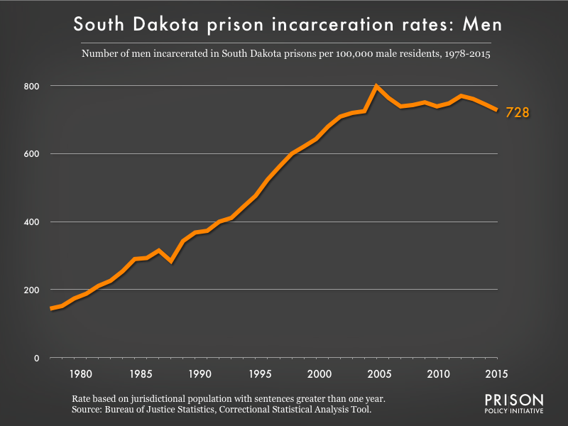 Graph showing the incarceration rate for men in South Dakota state prisons. In 1978, there were 144 men incarcerated per 100,000 men in South Dakota. By 2015, the men's incarceration rate in South Dakota was 728 per 100,000 men in South Dakota.