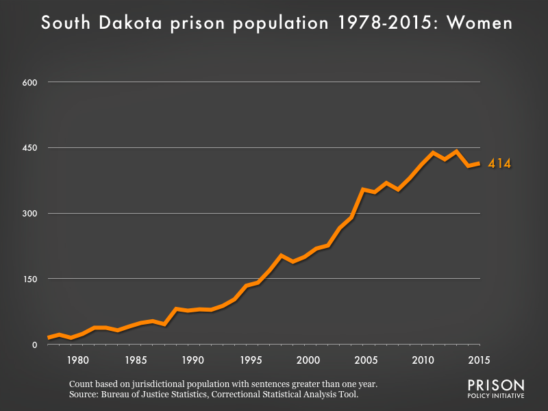 Graph showing the number of women in South Dakota state prisons from 1978 to 2015. In 1978, there were 15 women in South Dakota state prisons. By 2015, the number of women in prison had grown to 414.