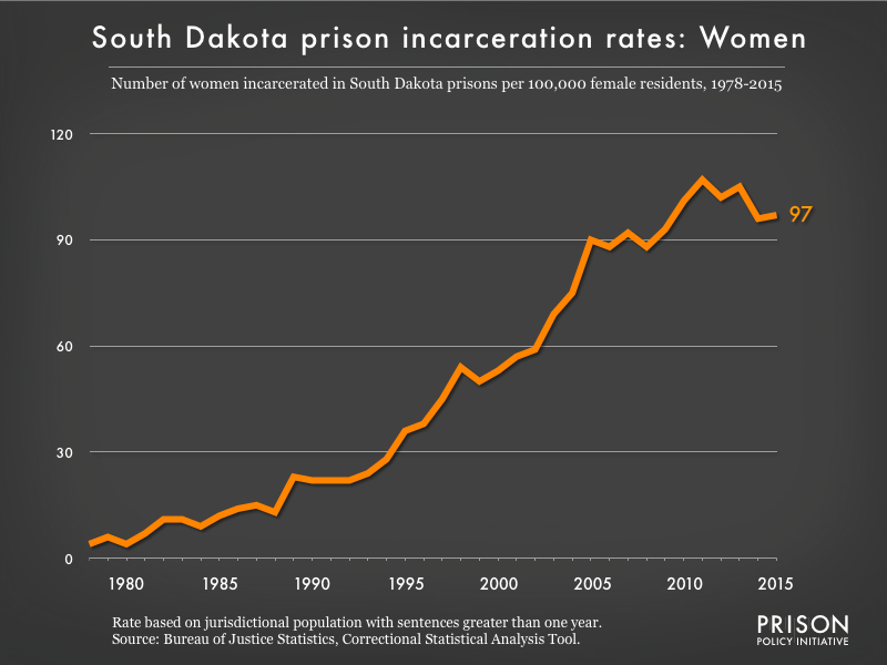 Graph showing the incarceration rate for women in South Dakota state prisons. In 1978, there were 4 women incarcerated per 100,000 women in South Dakota. By 2015, the women's incarceration rate in South Dakota was 97 per 100,000 women in South Dakota.