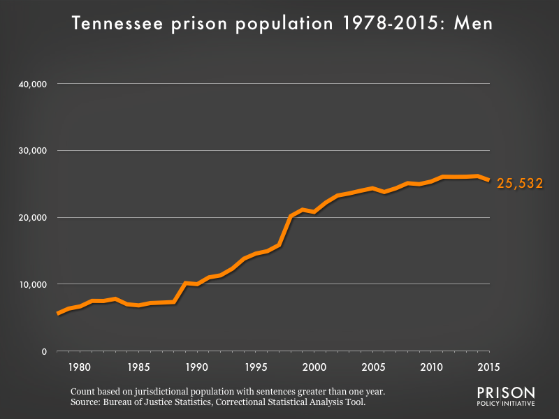 Graph showing the number of men in Tennessee state prisons from 1978 to 2,015. In 1978, there were 5,574 men in Tennessee state prisons. By 2015, the number of men in prison had grown to 25,532.