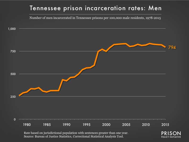 Graph showing the incarceration rate for men in Tennessee state prisons. In 1978, there were 259 men incarcerated per 100,000 men in Tennessee. By 2015, the men's incarceration rate in Tennessee was 794 per 100,000 men in Tennessee.