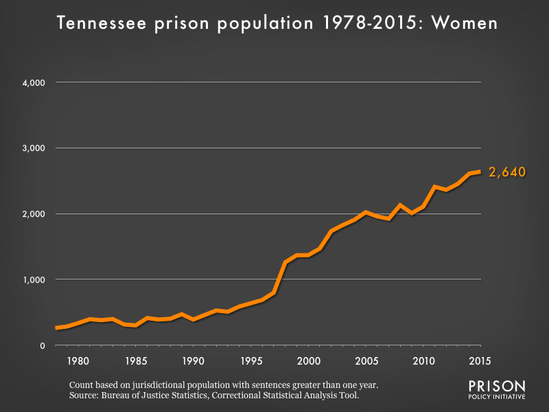 Graph showing the number of women in Tennessee state prisons from 1978 to 2015. In 1978, there were 261 women in Tennessee state prisons. By 2015, the number of women in prison had grown to 2,640.