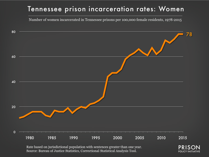 Graph showing the incarceration rate for women in Tennessee state prisons. In 1978, there were 11 women incarcerated per 100,000 women in Tennessee. By 2015, the women's incarceration rate in Tennessee was 78 per 100,000 women in Tennessee.