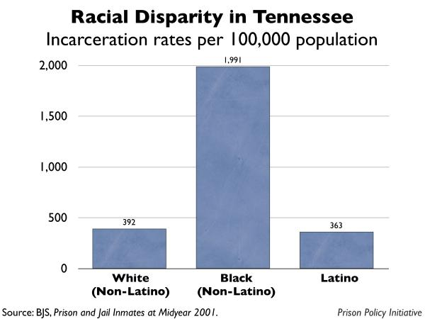 graph showing the incarceration rates by race for Tennessee
