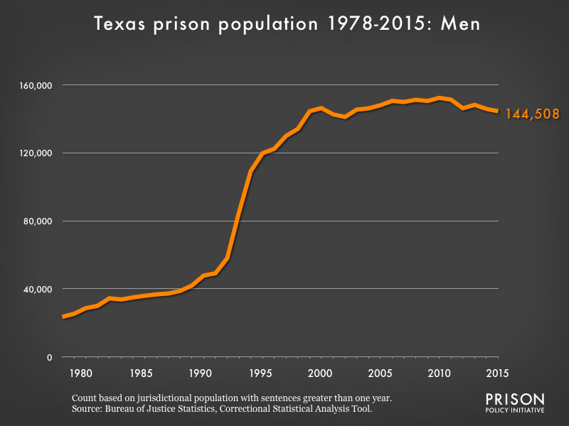 Graph showing the number of men in Texas state prisons from 1978 to 2,015. In 1978, there were 23,570 men in Texas state prisons. By 2015, the number of men in prison had grown to 144,508.