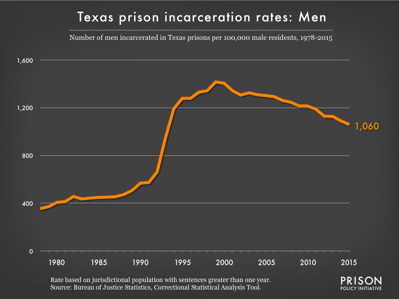 Graph showing the incarceration rate for men in Texas state prisons. In 1978, there were 355 men incarcerated per 100,000 men in Texas. By 2015, the men's incarceration rate in Texas was 1060 per 100,000 men in Texas.