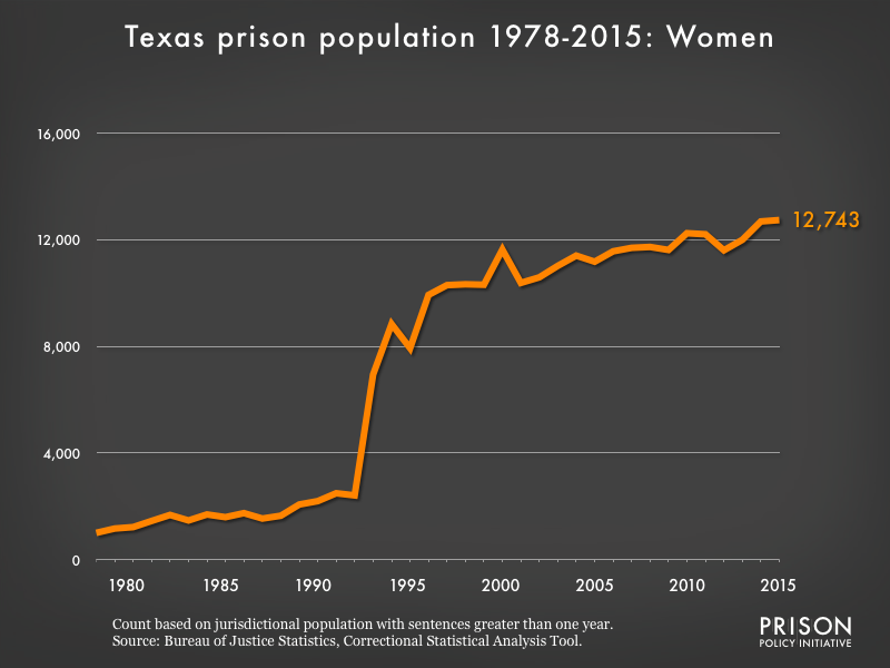Graph showing the number of women in Texas state prisons from 1978 to 2015. In 1978, there were 1005 women in Texas state prisons. By 2015, the number of women in prison had grown to 12,743.