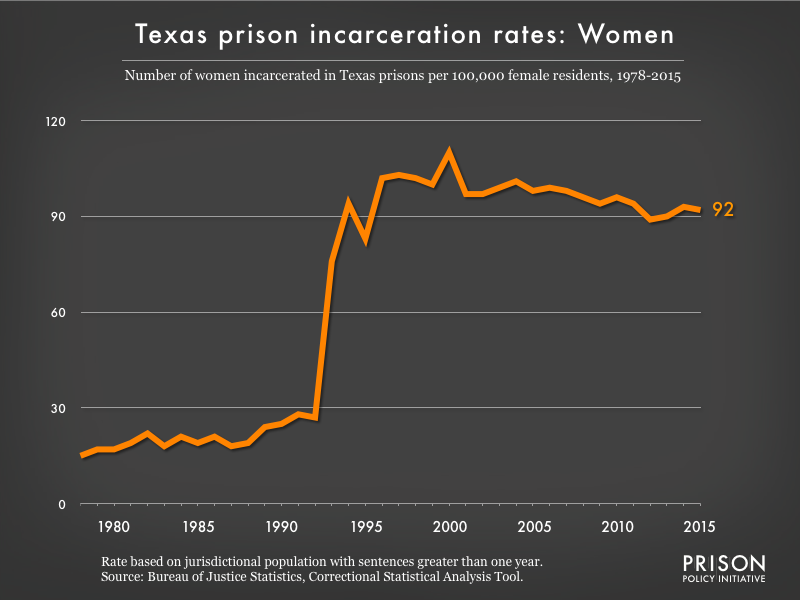 Graph showing the incarceration rate for women in Texas state prisons. In 1978, there were 15 women incarcerated per 100,000 women in Texas. By 2015, the women's incarceration rate in Texas was 92 per 100,000 women in Texas.
