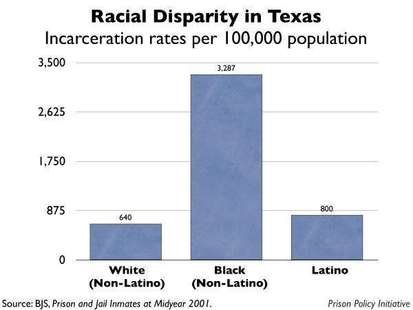 graph showing the incarceration rates by race for Texas
