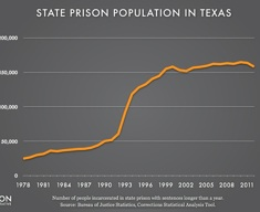 Graph showing the number of people incarcerated in the Texas state prison system with sentences of at least a year from 1978 to 2012