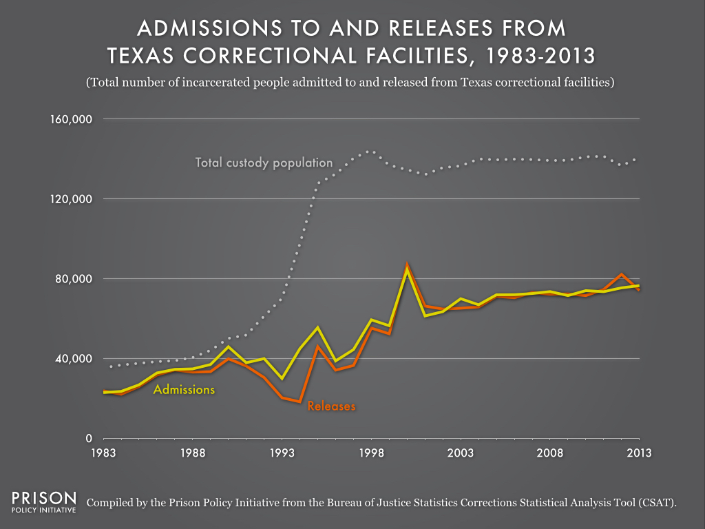This graph shows that when release counts are outnumbered by admission counts, the prison population will increase. In 1993, Texas' releases fell sharply below admissions, causing the state's total custody population to more than double in five years