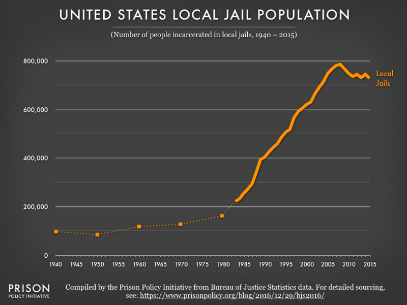 Graph showing the number of people in local jails from 1940 to 2015. The number was relatively stable until 1980, and then increased quickly.  Since 2004, there have been more than 700,000 people in local jails.