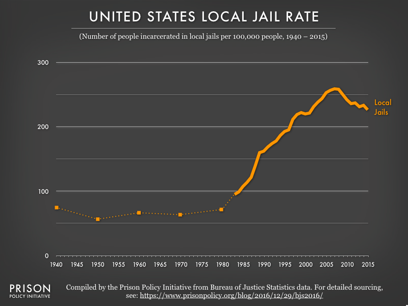 Graph showing the local jail incarceration rate from 1940 to 2015