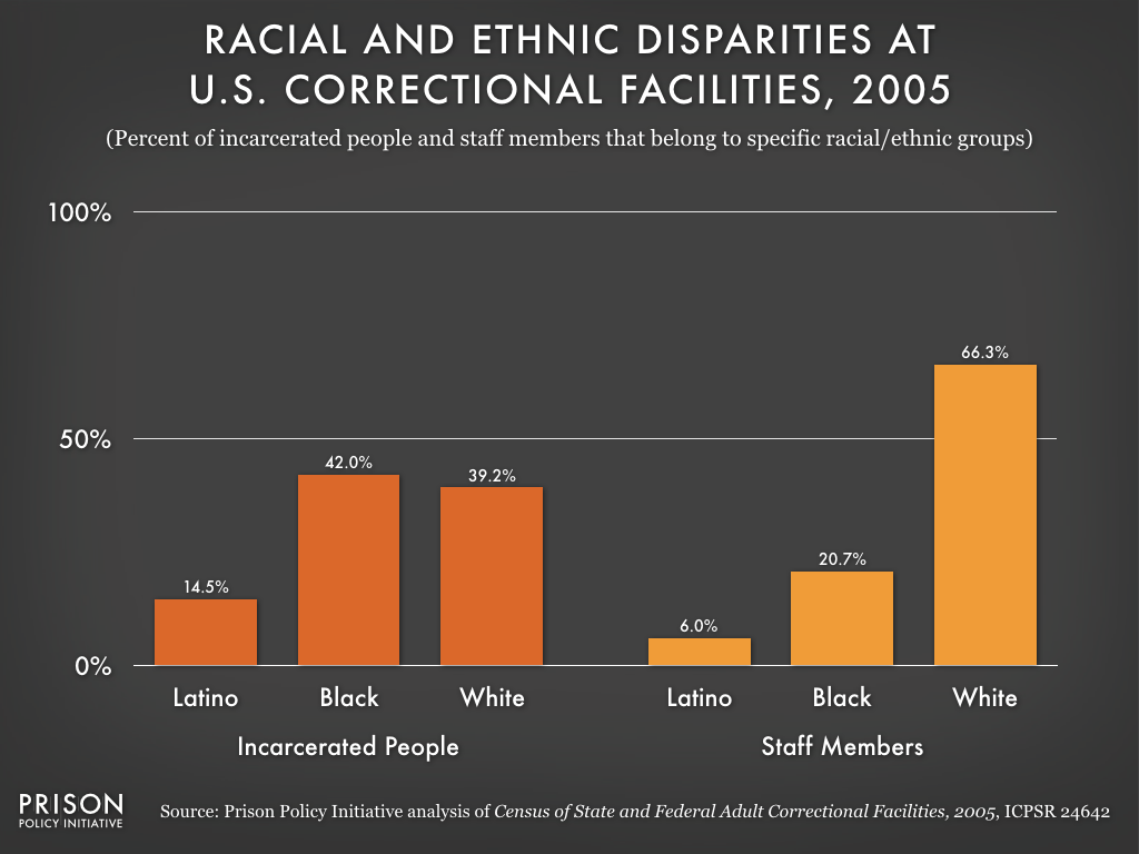 This graph shows that the patterns of racial and ethnic disparity seen in Attica and New York State exist across the United States. In 2005, over half of the nation's incarcerated people were Black or Latino, but only a quarter of correctional staff members were Black or Latino.