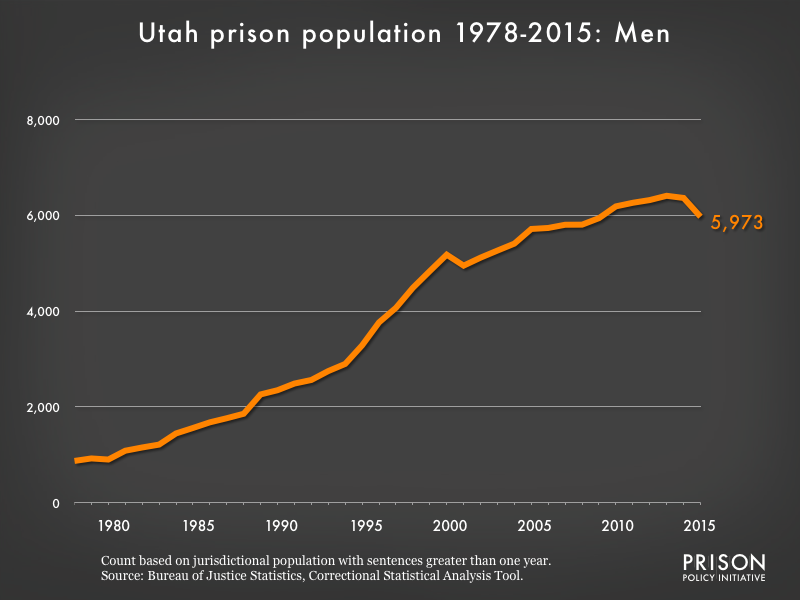Graph showing the number of men in Utah state prisons from 1978 to 2,015. In 1978, there were 872 men in Utah state prisons. By 2015, the number of men in prison had grown to 5,973.