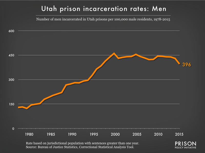 Graph showing the incarceration rate for men in Utah state prisons. In 1978, there were 129 men incarcerated per 100,000 men in Utah. By 2015, the men's incarceration rate in Utah was 396 per 100,000 men in Utah.