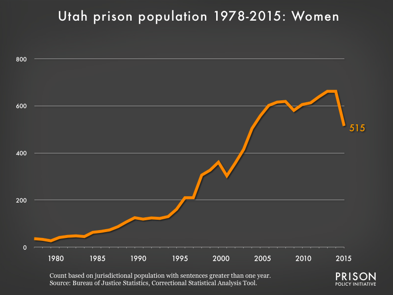 Graph showing the number of women in Utah state prisons from 1978 to 2015. In 1978, there were 36 women in Utah state prisons. By 2015, the number of women in prison had grown to 515.