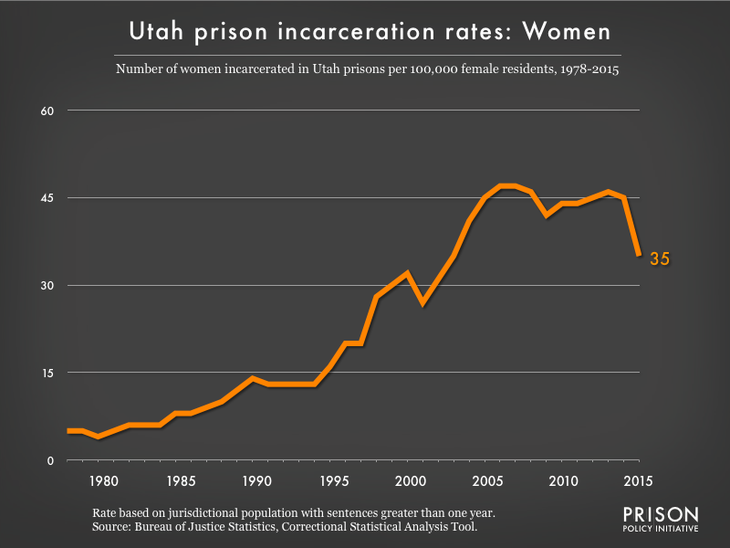 Graph showing the incarceration rate for women in Utah state prisons. In 1978, there were 5 women incarcerated per 100,000 women in Utah. By 2015, the women's incarceration rate in Utah was 35 per 100,000 women in Utah.