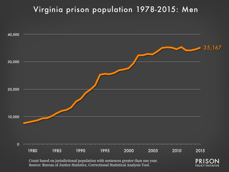 Graph showing the number of men in Virginia state prisons from 1978 to 2,015. In 1978, there were 7,575 men in Virginia state prisons. By 2015, the number of men in prison had grown to 35,167.