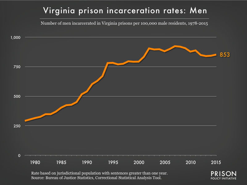 Graph showing the incarceration rate for men in Virginia state prisons. In 1978, there were 292 men incarcerated per 100,000 men in Virginia. By 2015, the men's incarceration rate in Virginia was 853 per 100,000 men in Virginia.