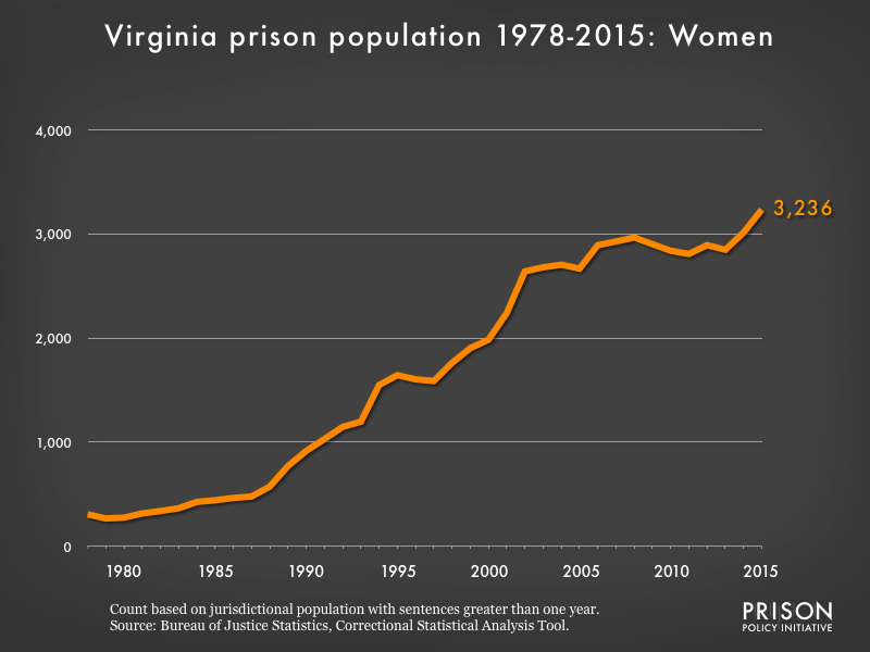 Graph showing the number of women in Virginia state prisons from 1978 to 2015. In 1978, there were 307 women in Virginia state prisons. By 2015, the number of women in prison had grown to 3,236.