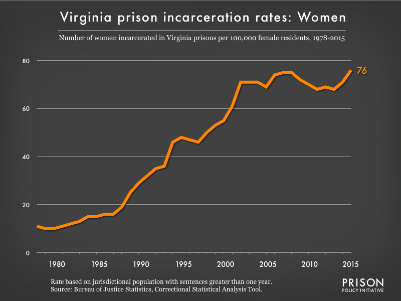 Graph showing the incarceration rate for women in Virginia state prisons. In 1978, there were 11 women incarcerated per 100,000 women in Virginia. By 2015, the women's incarceration rate in Virginia was 76 per 100,000 women in Virginia.
