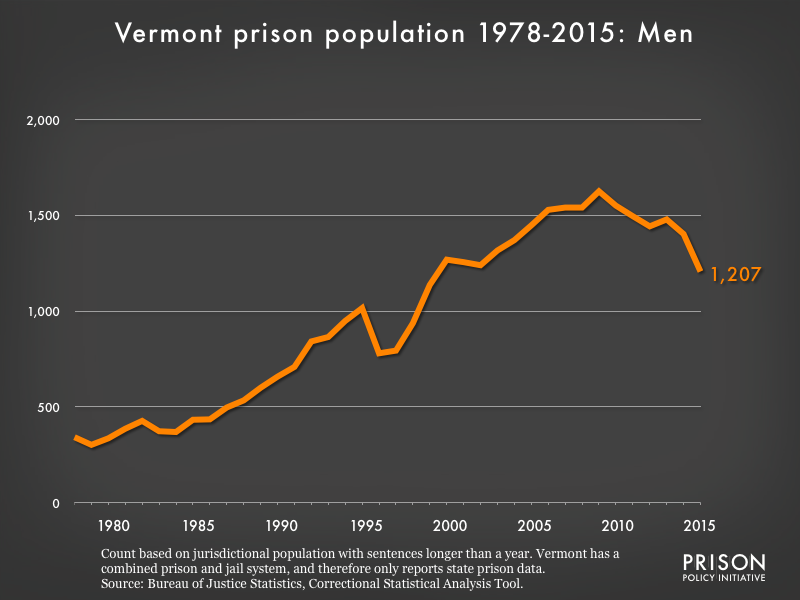Graph showing the number of men in Vermont state prisons from 1978 to 2,015. In 1978, there were 342 men in Vermont state prisons. By 2015, the number of men in prison had grown to 1,207.
