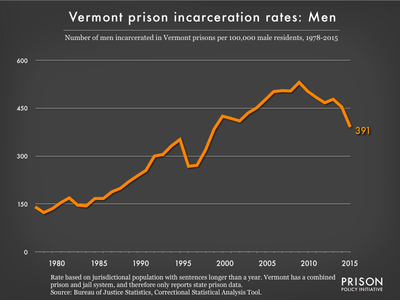 Graph showing the incarceration rate for men in Vermont state prisons. In 1978, there were 141 men incarcerated per 100,000 men in Vermont. By 2015, the men's incarceration rate in Vermont was 391 per 100,000 men in Vermont.