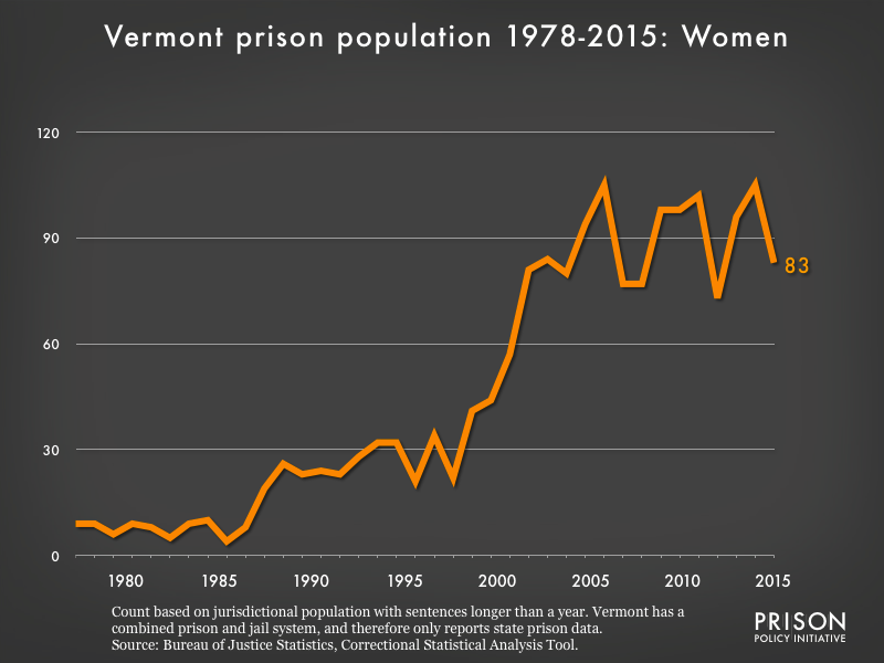 Graph showing the number of women in Vermont state prisons from 1978 to 2015. In 1978, there were 9 women in Vermont state prisons. By 2015, the number of women in prison had grown to 83.