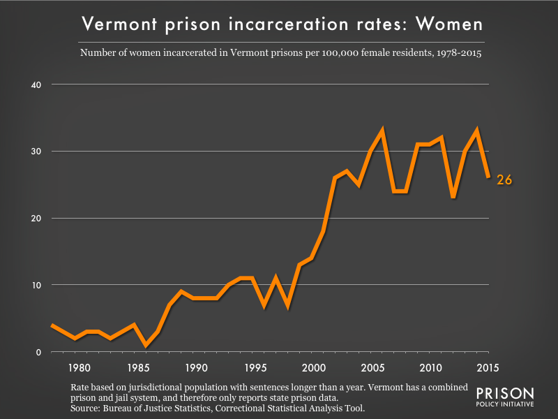 Graph showing the incarceration rate for women in Vermont state prisons. In 1978, there were 4 women incarcerated per 100,000 women in Vermont. By 2015, the women's incarceration rate in Vermont was 26 per 100,000 women in Vermont.