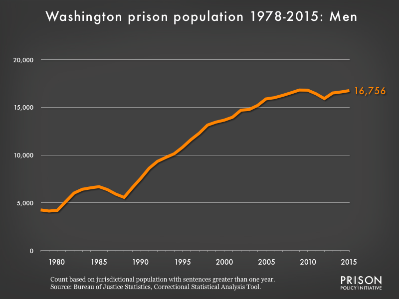 Graph showing the number of men in Washington state prisons from 1978 to 2,015. In 1978, there were 4,251 men in Washington state prisons. By 2015, the number of men in prison had grown to 16,756.