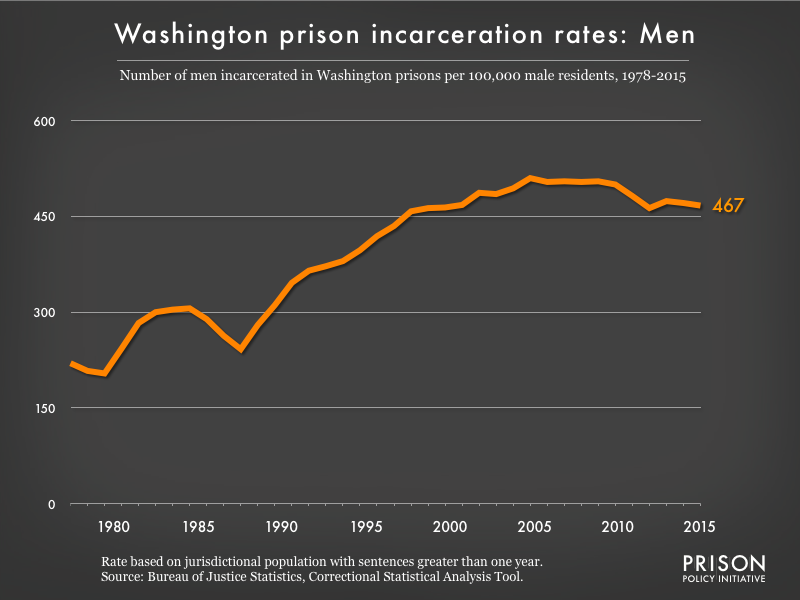 Graph showing the incarceration rate for men in Washington state prisons. In 1978, there were 220 men incarcerated per 100,000 men in Washington. By 2015, the men's incarceration rate in Washington was 467 per 100,000 men in Washington.