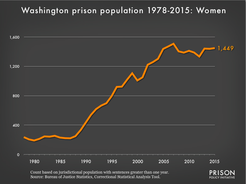 Graph showing the number of women in Washington state prisons from 1978 to 2015. In 1978, there were 236 women in Washington state prisons. By 2015, the number of women in prison had grown to 1,449.