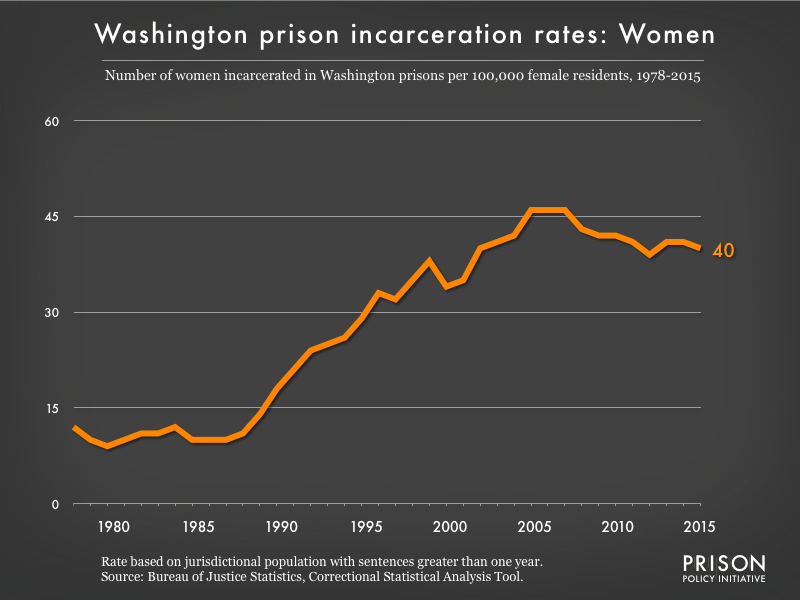Graph showing the incarceration rate for women in Washington state prisons. In 1978, there were 12 women incarcerated per 100,000 women in Washington. By 2015, the women's incarceration rate in Washington was 40 per 100,000 women in Washington.