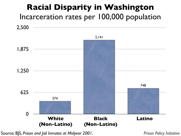 graph showing the incarceration rates by race for Washington