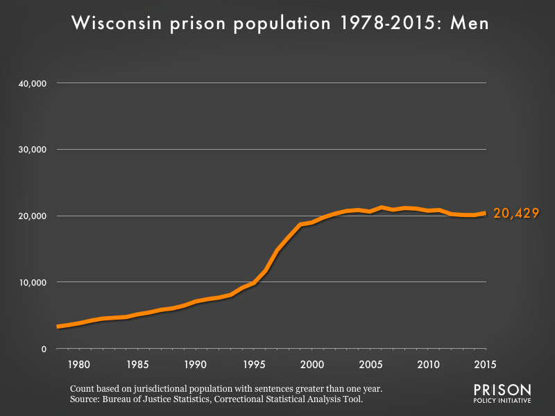 Graph showing the number of men in Wisconsin state prisons from 1978 to 2,015. In 1978, there were 3,285 men in Wisconsin state prisons. By 2015, the number of men in prison had grown to 20,429.