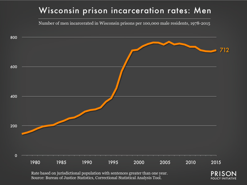 Graph showing the incarceration rate for men in Wisconsin state prisons. In 1978, there were 145 men incarcerated per 100,000 men in Wisconsin. By 2015, the men's incarceration rate in Wisconsin was 712 per 100,000 men in Wisconsin.