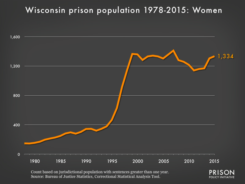 Graph showing the number of women in Wisconsin state prisons from 1978 to 2015. In 1978, there were 147 women in Wisconsin state prisons. By 2015, the number of women in prison had grown to 1,334.