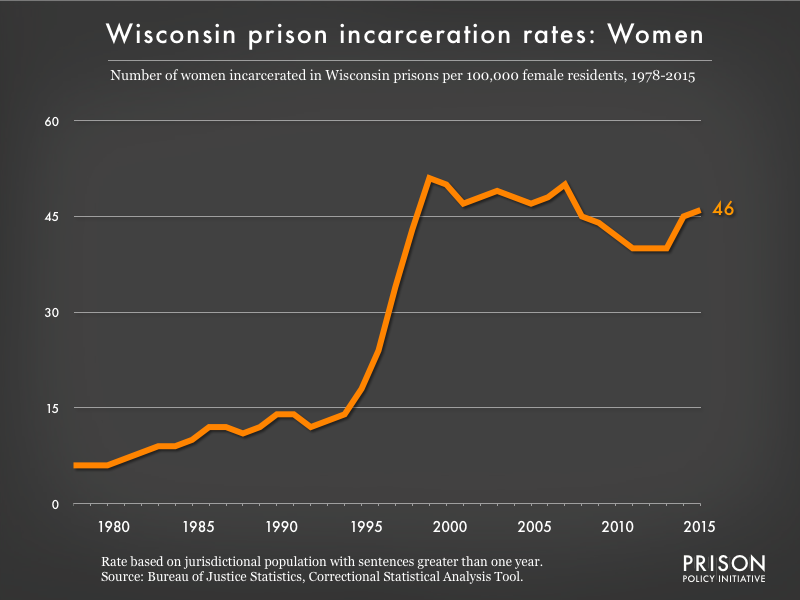 Graph showing the incarceration rate for women in Wisconsin state prisons. In 1978, there were 6 women incarcerated per 100,000 women in Wisconsin. By 2015, the women's incarceration rate in Wisconsin was 46 per 100,000 women in Wisconsin.