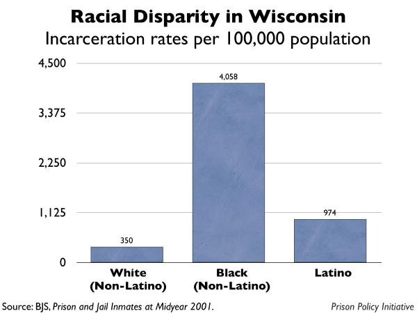 graph showing the incarceration rates by race for Wisconsin