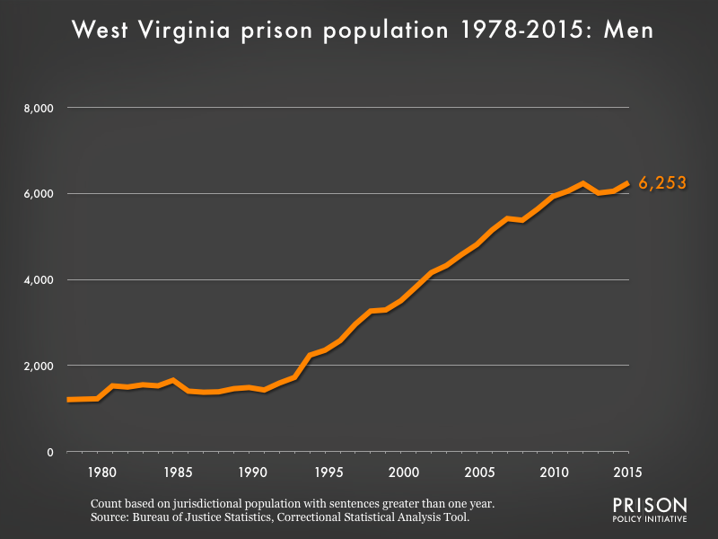 Graph showing the number of men in West Virginia state prisons from 1978 to 2,015. In 1978, there were 1,208 men in West Virginia state prisons. By 2015, the number of men in prison had grown to 6,253.