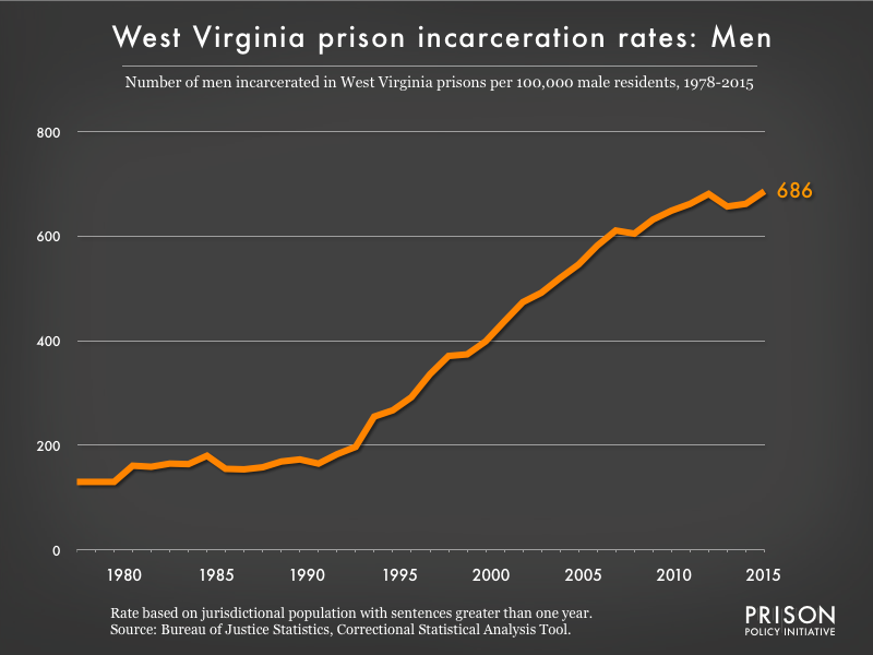 Graph showing the incarceration rate for men in West Virginia state prisons. In 1978, there were 130 men incarcerated per 100,000 men in West Virginia. By 2015, the men's incarceration rate in West Virginia was 686 per 100,000 men in West Virginia.
