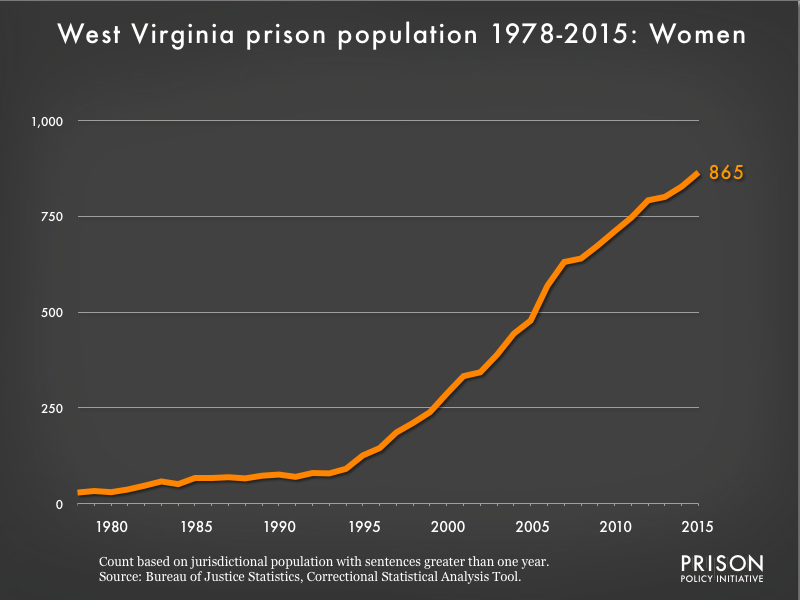Graph showing the number of women in West Virginia state prisons from 1978 to 2015. In 1978, there were 29 women in West Virginia state prisons. By 2015, the number of women in prison had grown to 865.