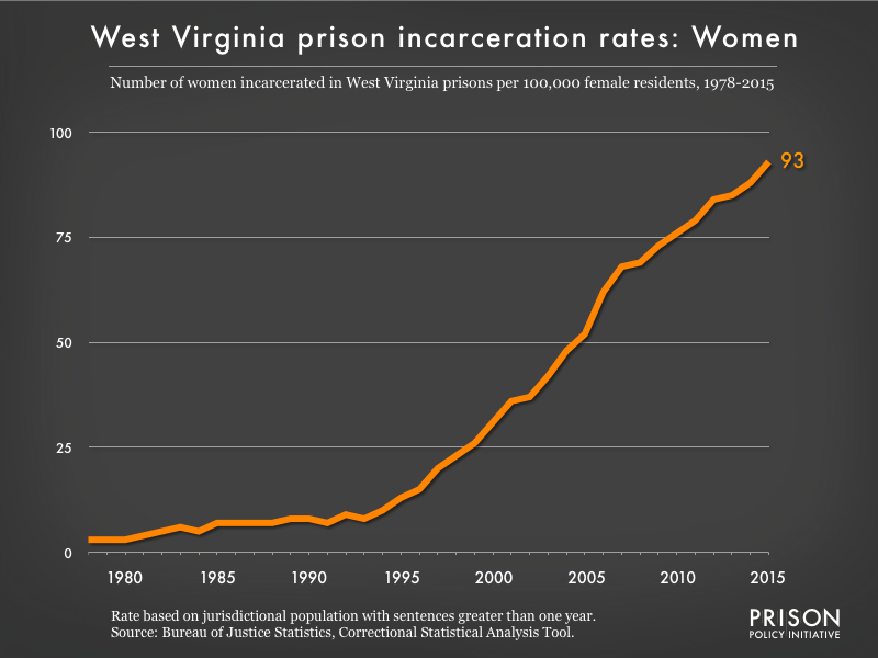 Graph showing the incarceration rate for women in West Virginia state prisons. In 1978, there were 3 women incarcerated per 100,000 women in West Virginia. By 2015, the women's incarceration rate in West Virginia was 93 per 100,000 women in West Virginia.
