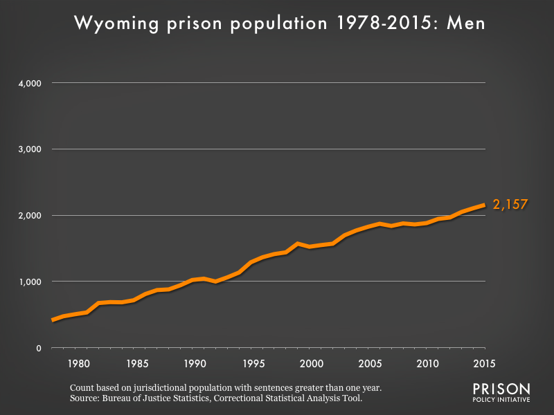 Graph showing the number of men in Wyoming state prisons from 1978 to 2,015. In 1978, there were 414 men in Wyoming state prisons. By 2015, the number of men in prison had grown to 2,157.
