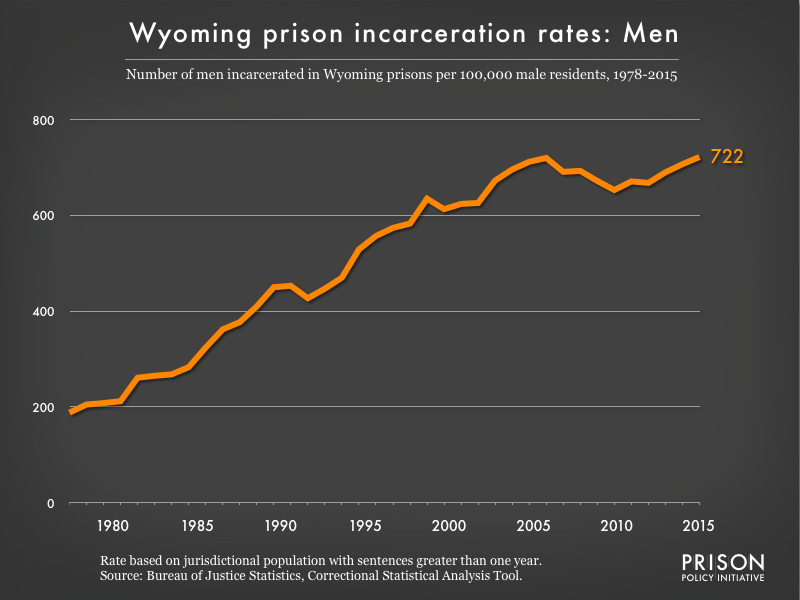 Graph showing the incarceration rate for men in Wyoming state prisons. In 1978, there were 188 men incarcerated per 100,000 men in Wyoming. By 2015, the men's incarceration rate in Wyoming was 722 per 100,000 men in Wyoming.