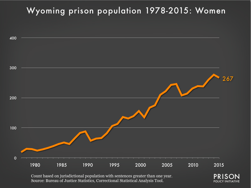 Graph showing the number of women in Wyoming state prisons from 1978 to 2015. In 1978, there were 19 women in Wyoming state prisons. By 2015, the number of women in prison had grown to 267.