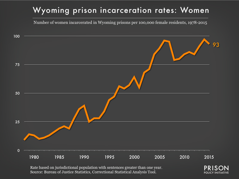 Graph showing the incarceration rate for women in Wyoming state prisons. In 1978, there were 9 women incarcerated per 100,000 women in Wyoming. By 2015, the women's incarceration rate in Wyoming was 93 per 100,000 women in Wyoming.