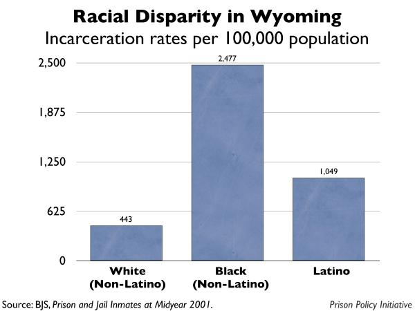 graph showing the incarceration rates by race for Wyoming